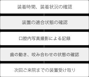 インビザライン(マウスピース型カスタムメイド矯正装置)装着時間、装着状況の確認、インビザライン(マウスピース型カスタムメイド矯正装置)の適合状態の確認、口腔内写真撮影による記録、歯の動き、咬み合わせの状態の確認、次回ご来院時までのインビザライン(マウスピース型カスタムメイド矯正装置)の受取