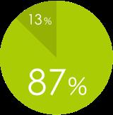 治療満足度87%